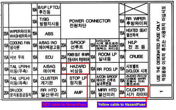FuseBoxDiagram hyundai santa fe alarm led scanner modification 2012 hyundai santa fe fuse box at soozxer.org
